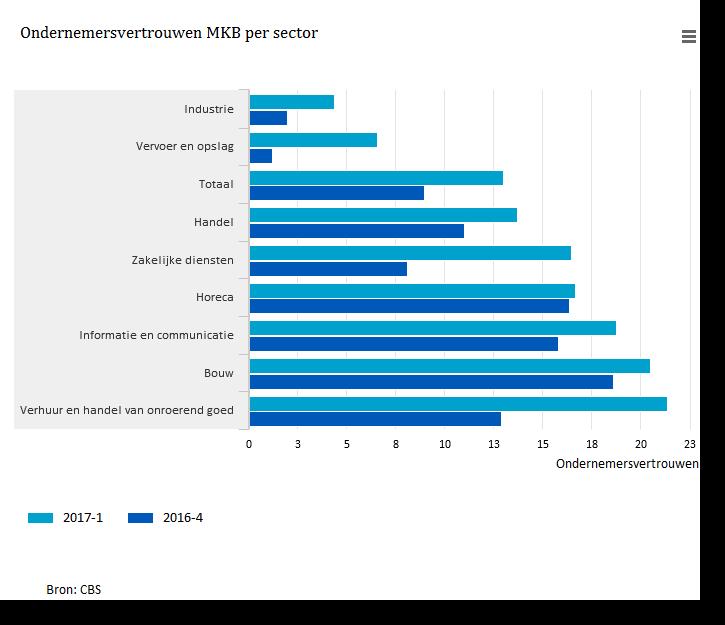 Ondernemersvertrouwen-MKB-per-sector-17-02-15
